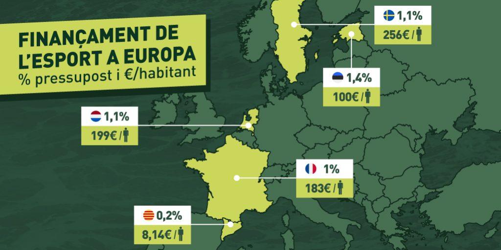 Finançament de l'esport a Europa